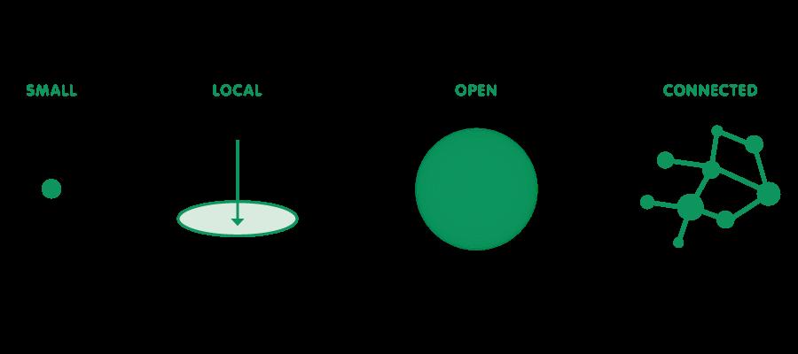 El escenario SLOC se fundamenta en 4 pilares básicos. Su objetivo es el desarrollo de subsistemas pequeños, locales, abiertos y conectados.