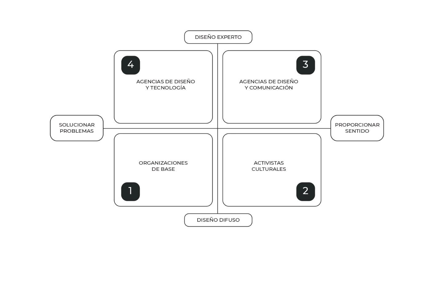Mapa del modo de diseño: Diversas formas de poner en práctica la capacidad de 'diseñar' y de 'ser diseñadores'